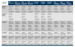 Wijzonol schema LBH
