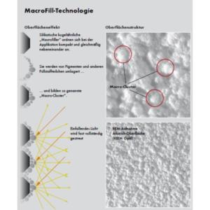 MacroFill-technoligie KEIM Optil