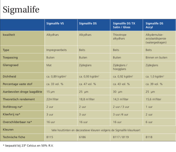 Sigmalife assortiment